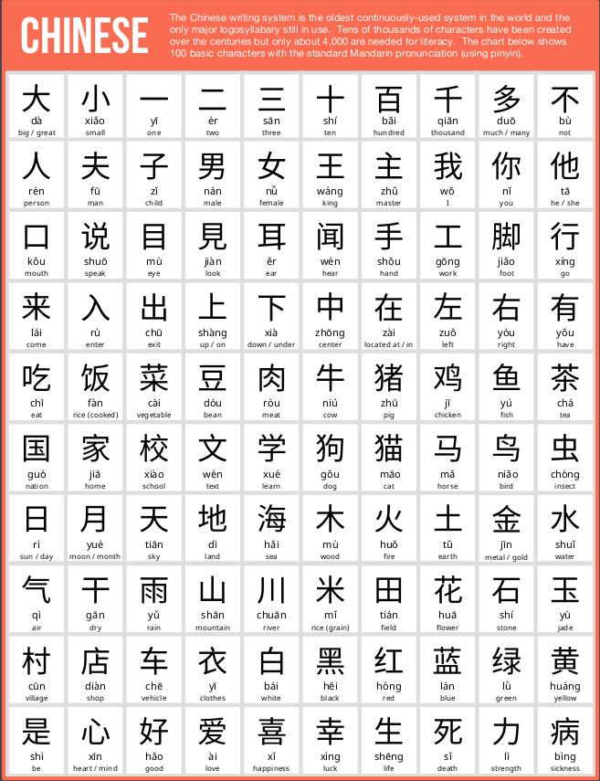 1. Chinese