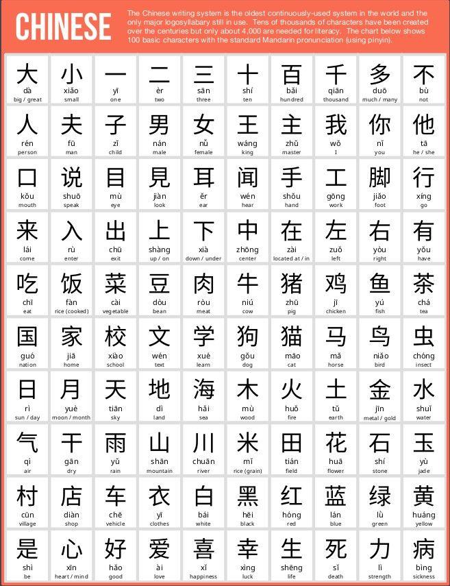 2. Mandarin Chinese